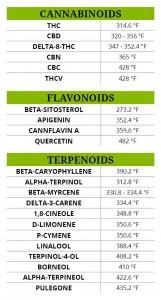 Cannabinoid Temperatures F