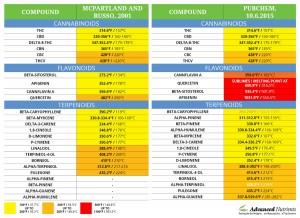 Cannabinoid Temperatures