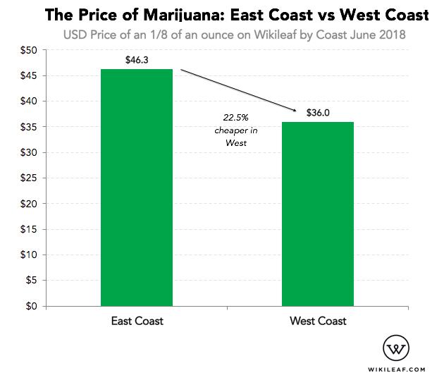 price of marijuana graph