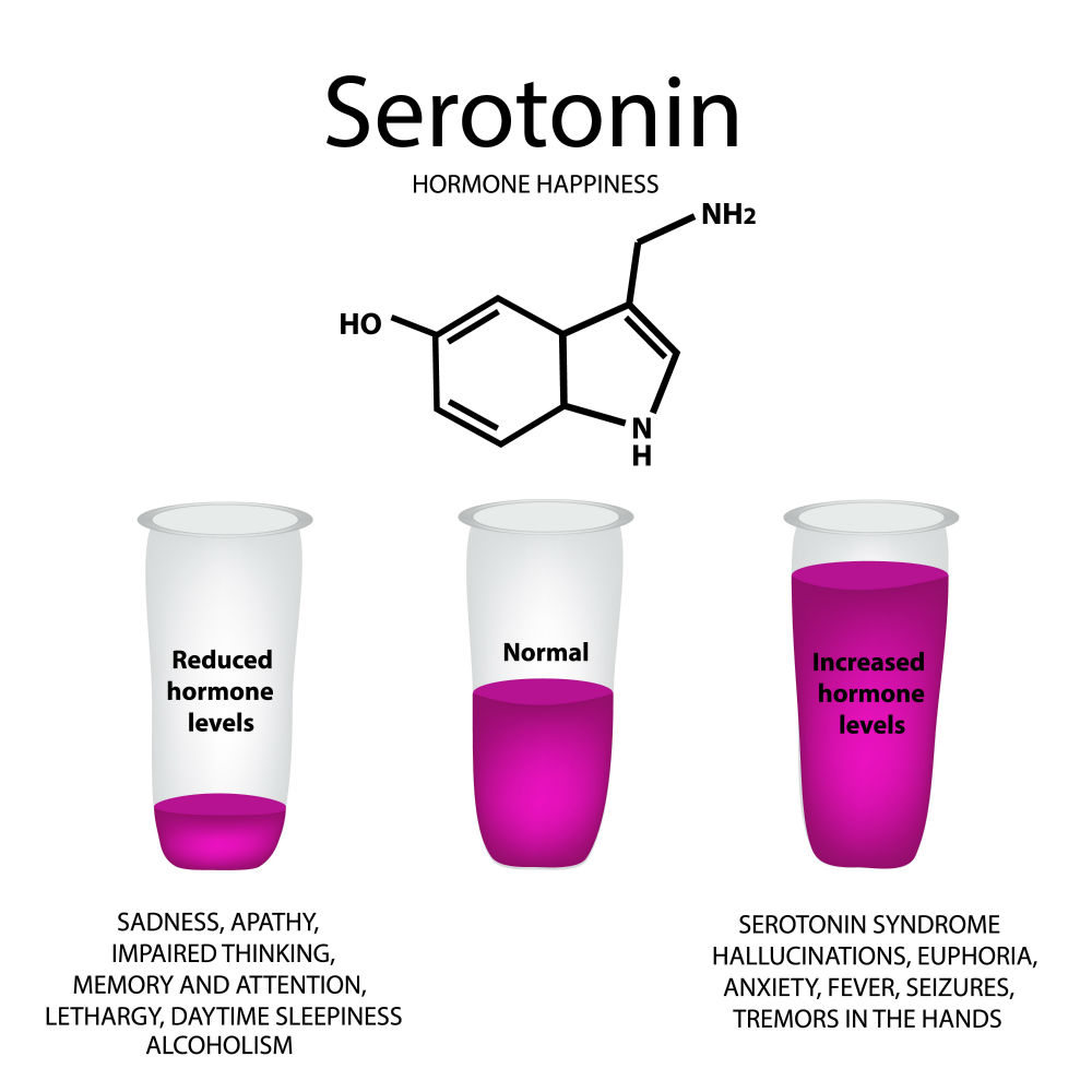 Deficits in the endocannabinoid system can negatively affect your neurotransmitter systems that include the production of serotonin, the body's pleasure hormone.